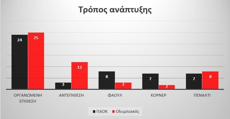 Stats Analysis ΠΑΟΚ-Ολυμπιακός: Πως σκοράρουν, πως δέχονται γκολ